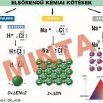 Elsőrendű kémiai kötések